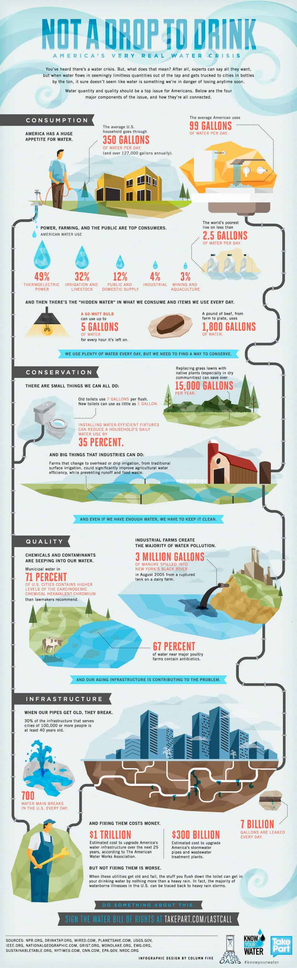 not a drop to drink infographic