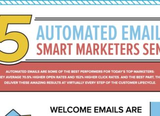 automated Email that boost sales