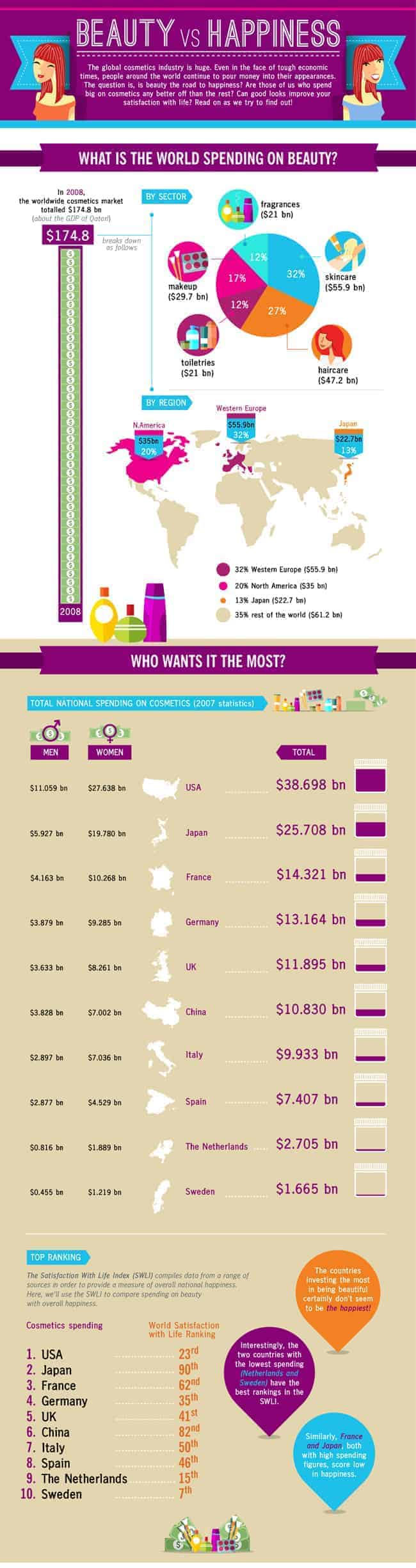 beauty spending infographic
