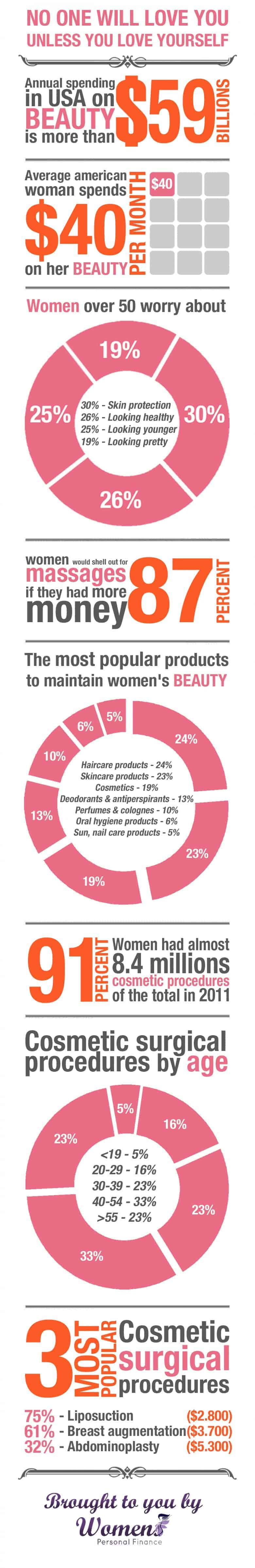 Cost of Beauty in US