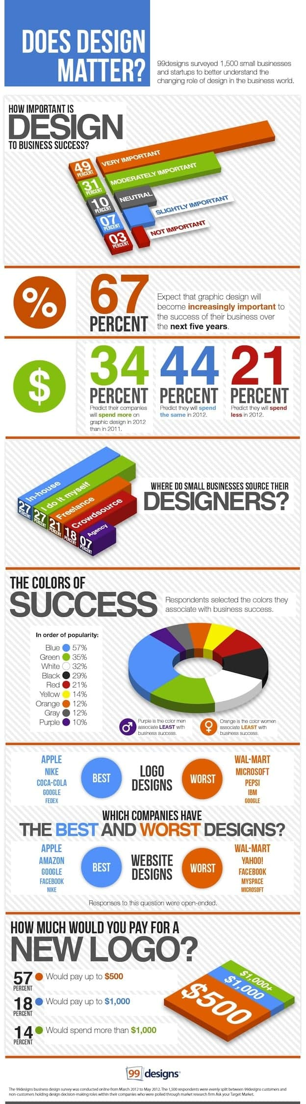 does graphic design matters infographic