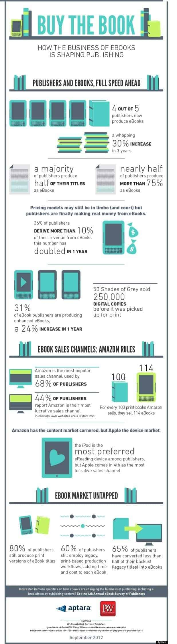 how ebook shaping the book publishing