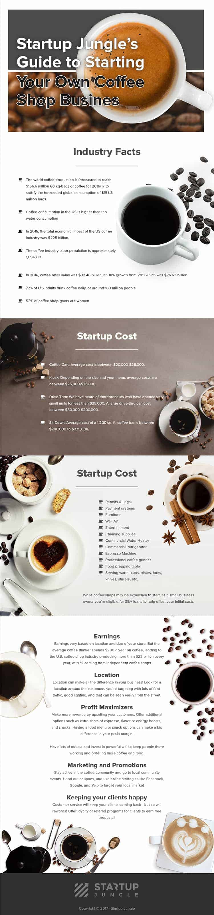 starting coffee store online infographic