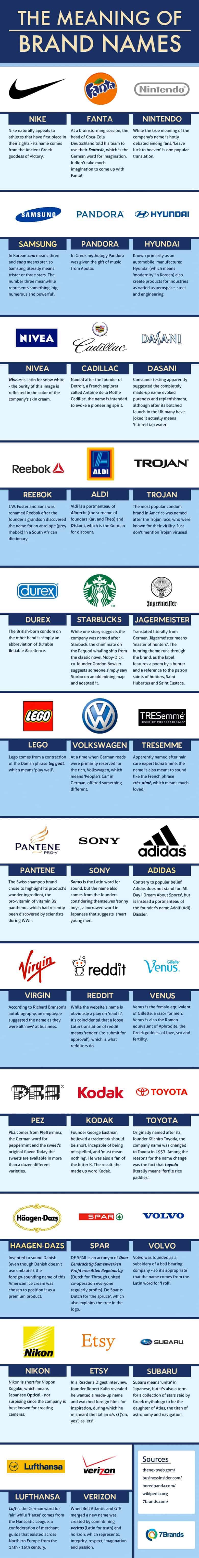 real meaning of popular brands