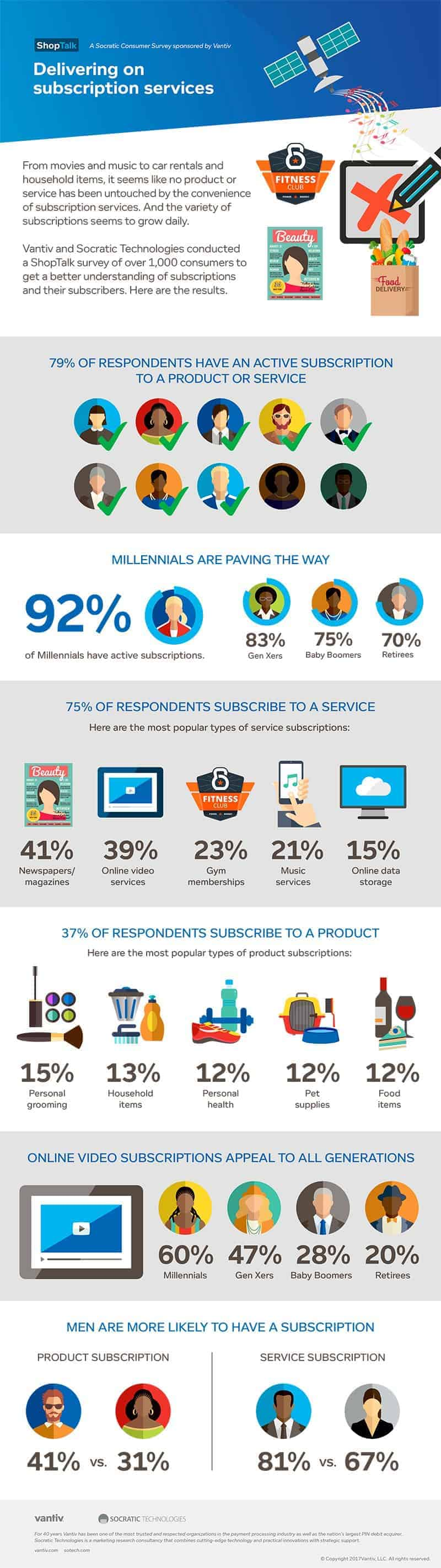 subscription Service infographic