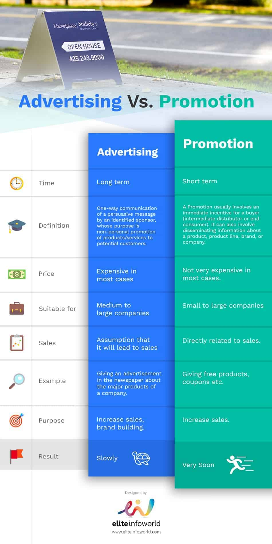 advertising vs promotion infographic