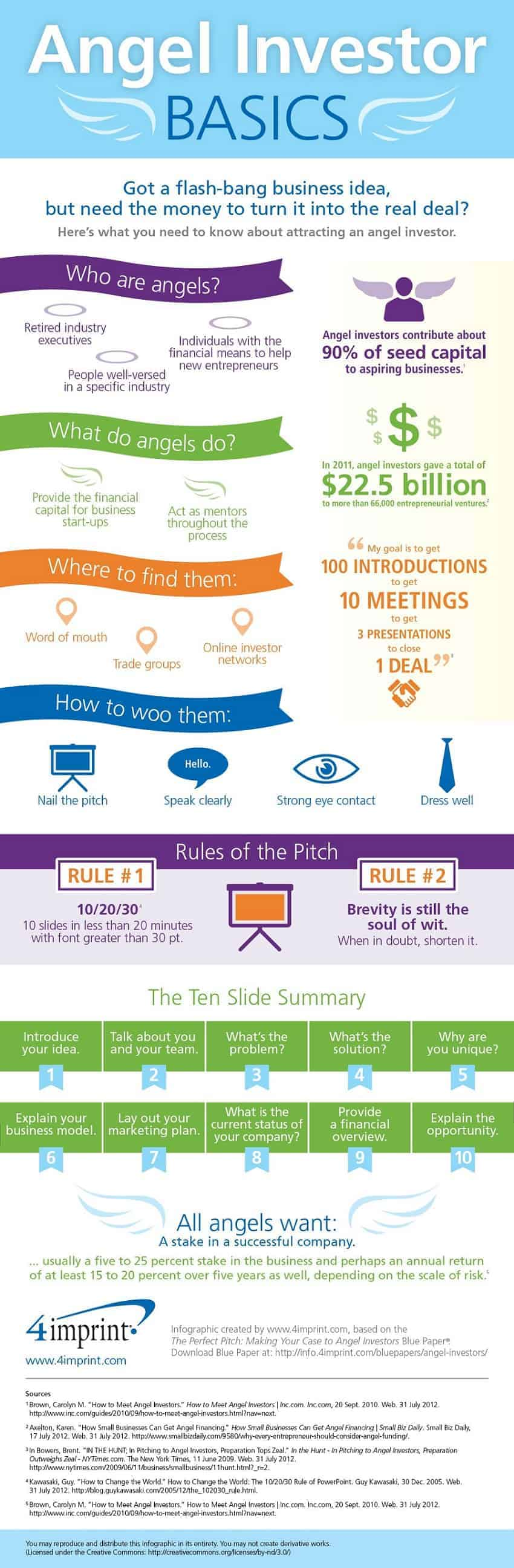 find angel investors infographic