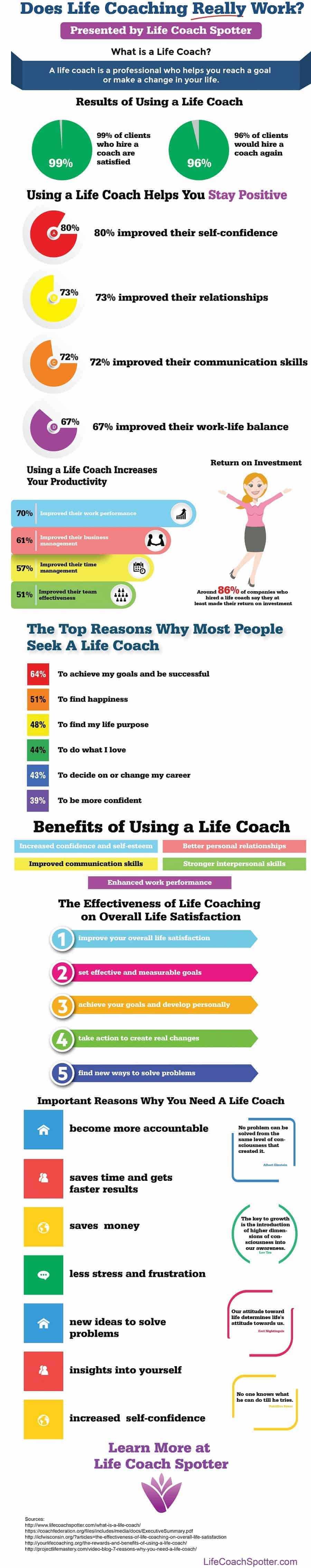 how life coaching works infographic