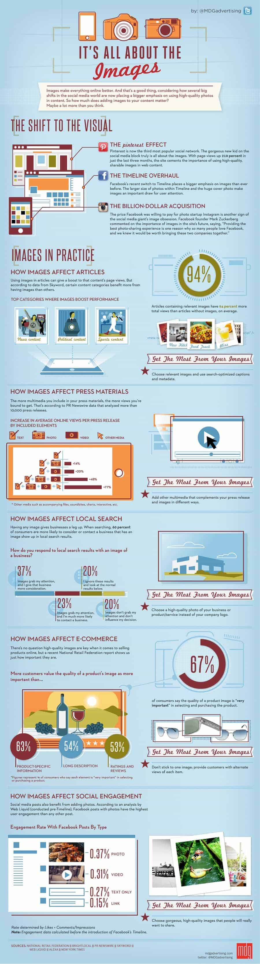 importance of website images infographic