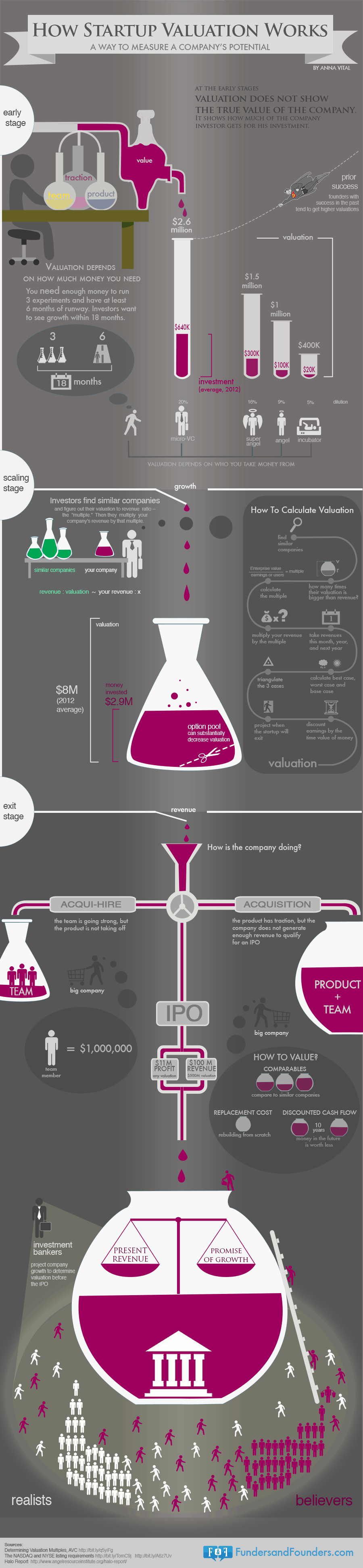 business-valuation infographic