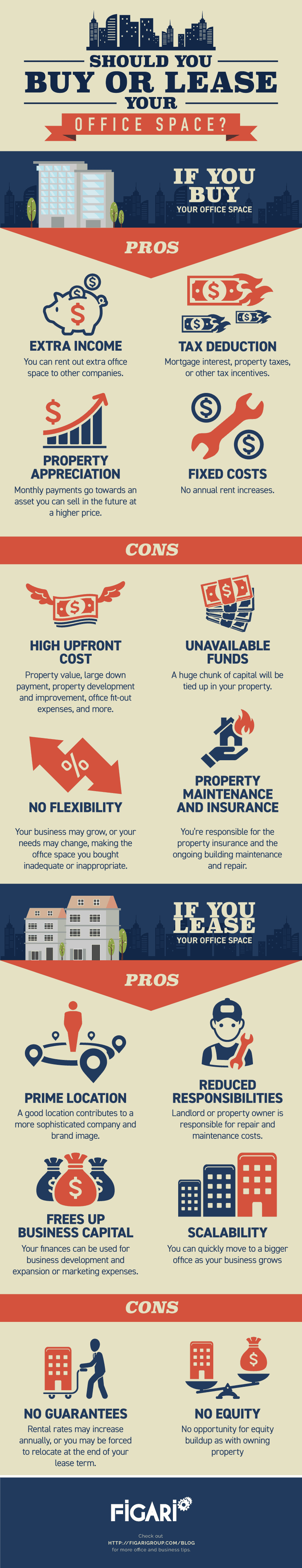 buy or lease office space infographic
