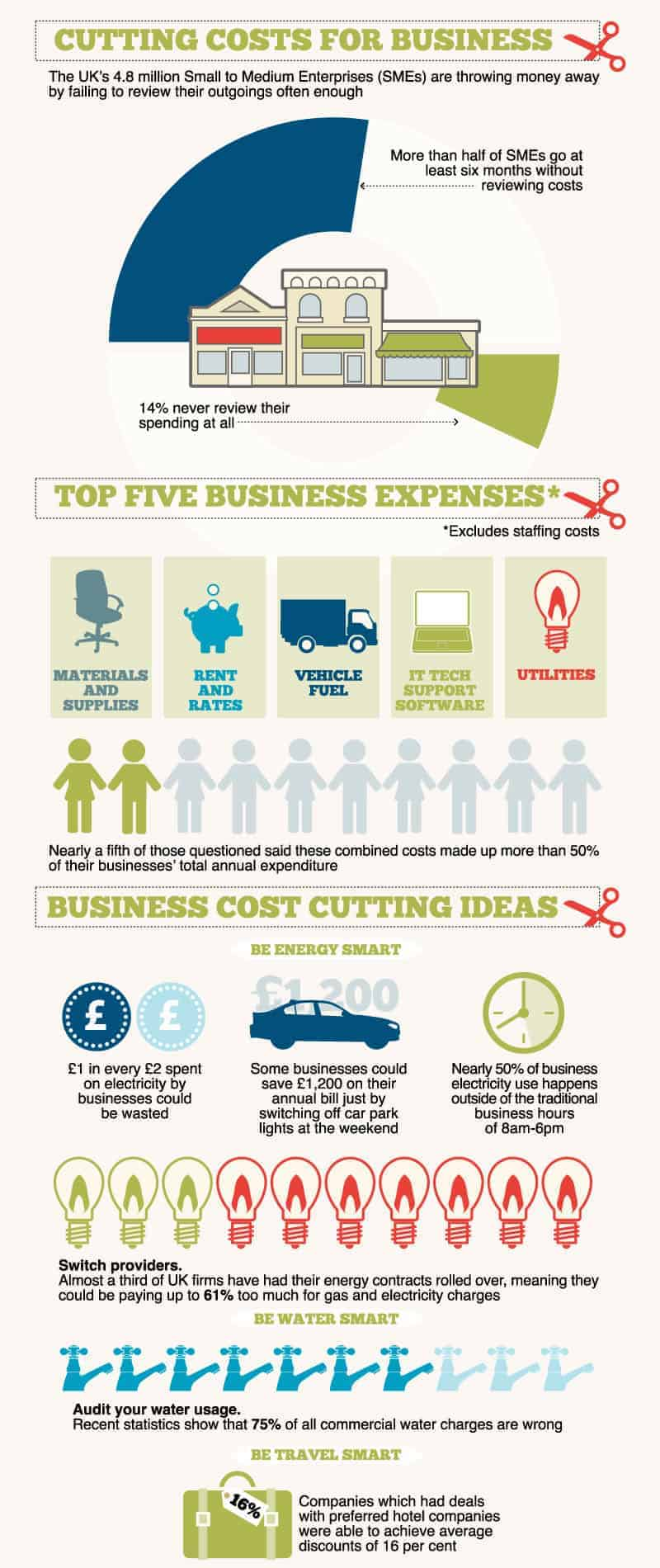 cutting cost for business infographic