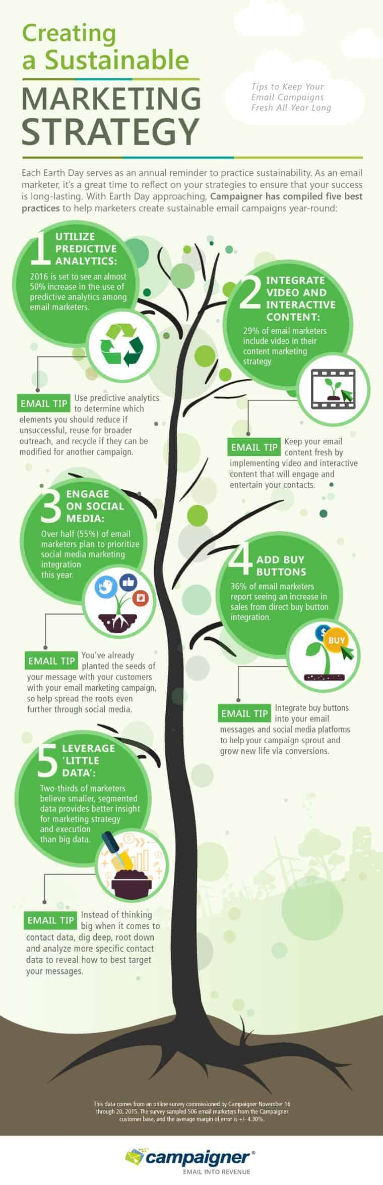 green marketing email strategy