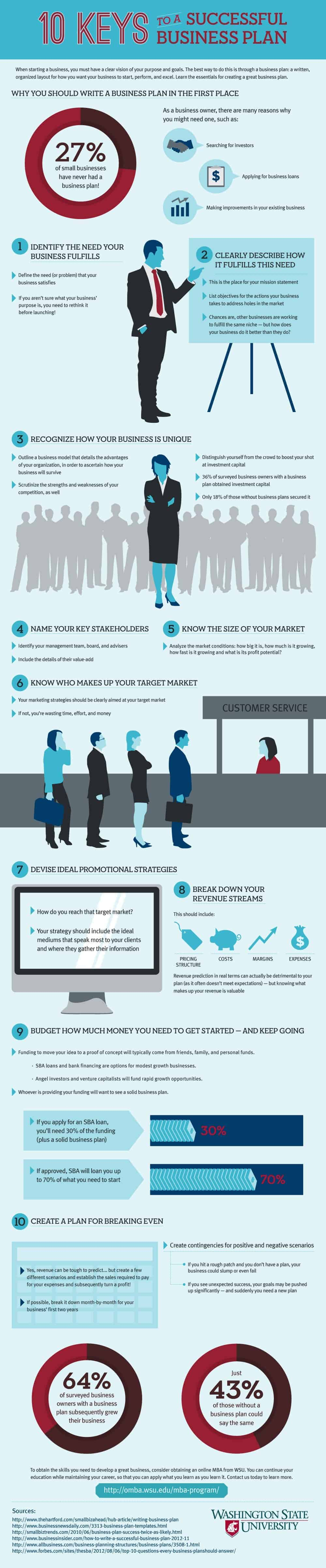 successful business plan infographic
