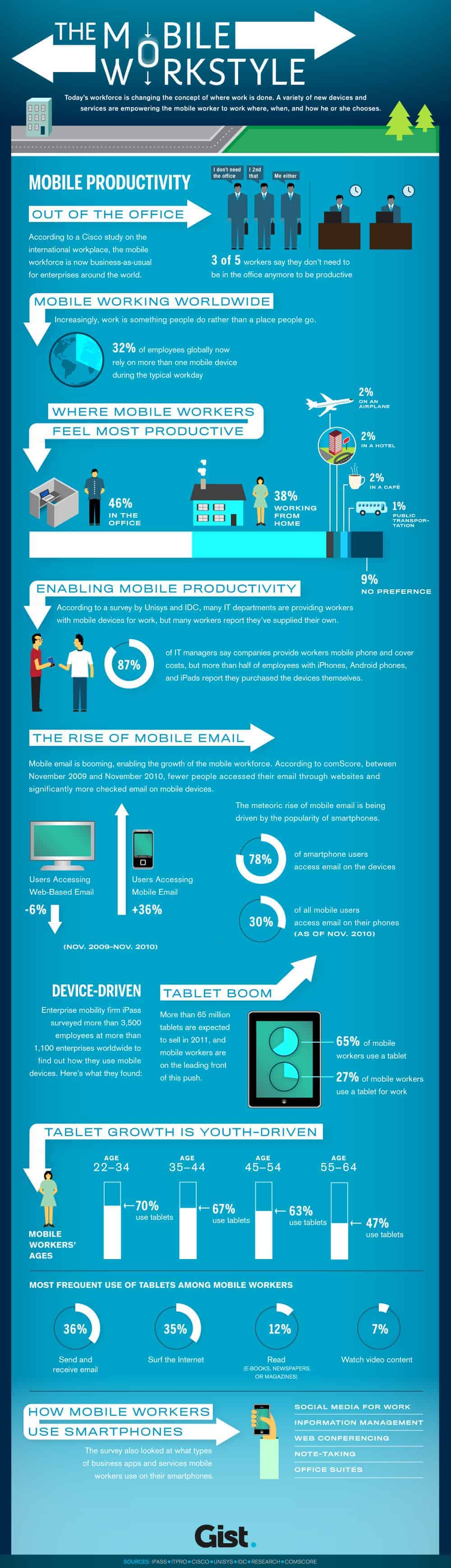 why mobile work style