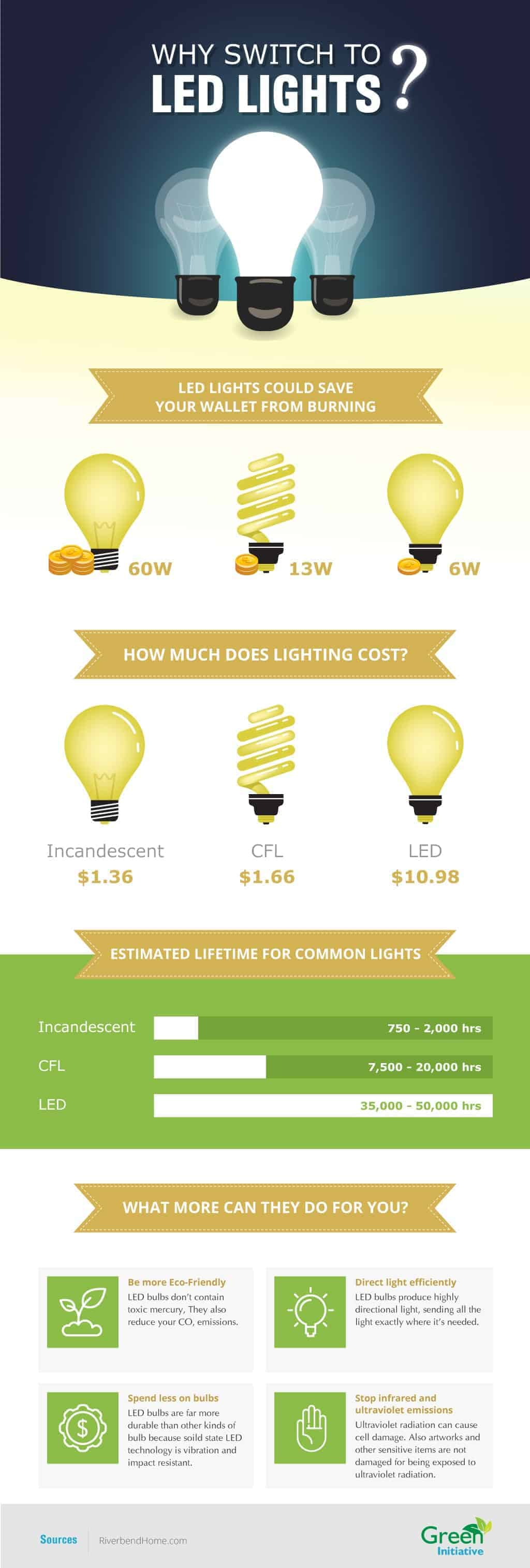 benefit of led business