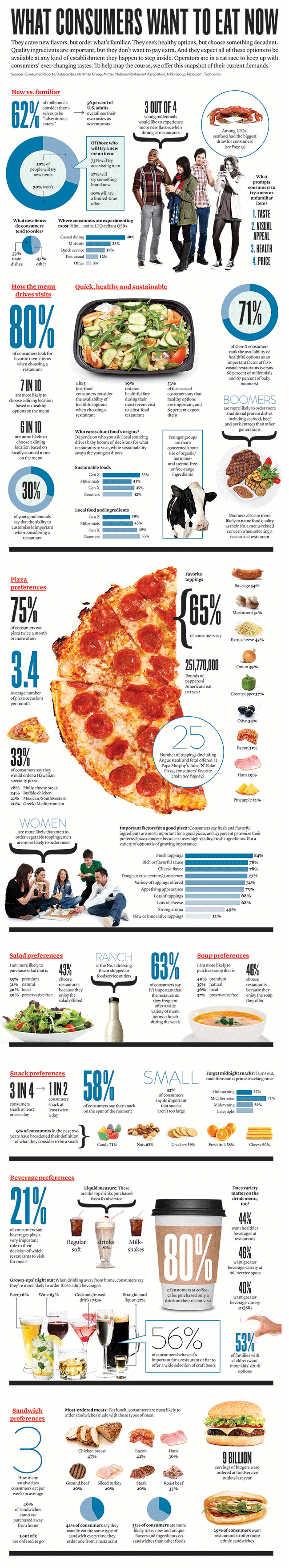 what people want to eat in pizza