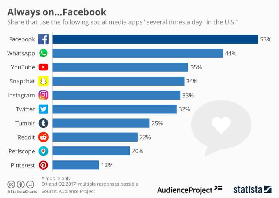 social media shares statisitcs