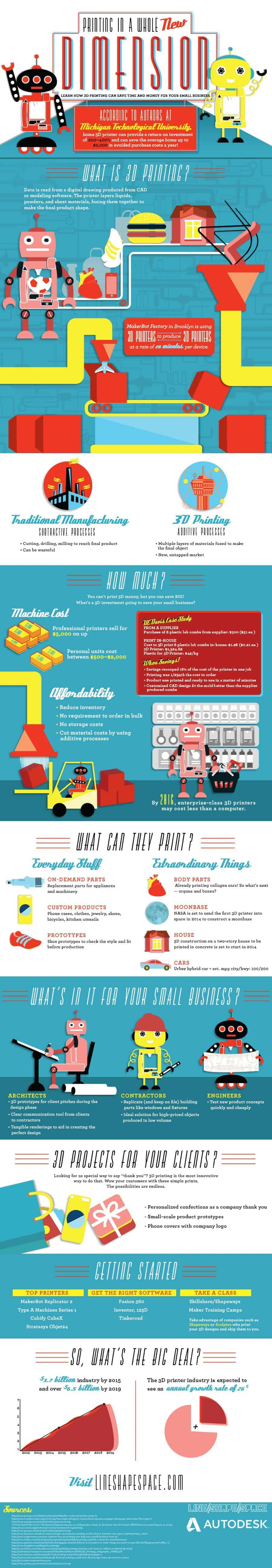 how 3d printing helping small business infographic