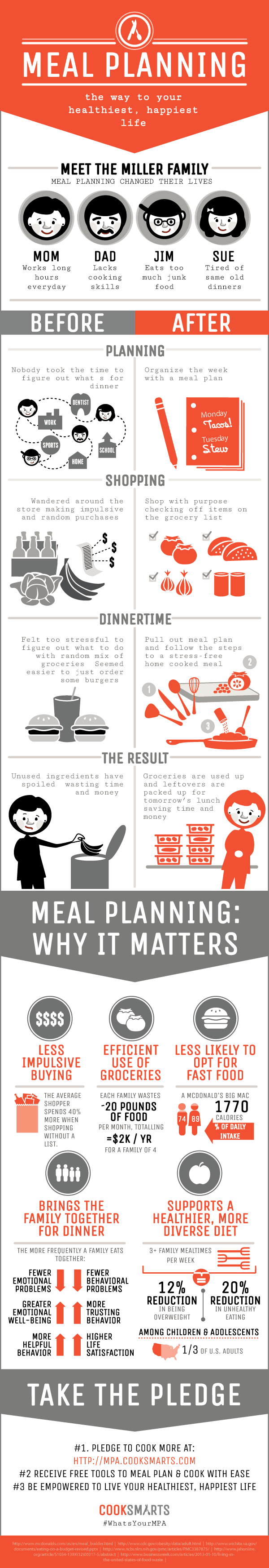 meal planning matters infotgraphic