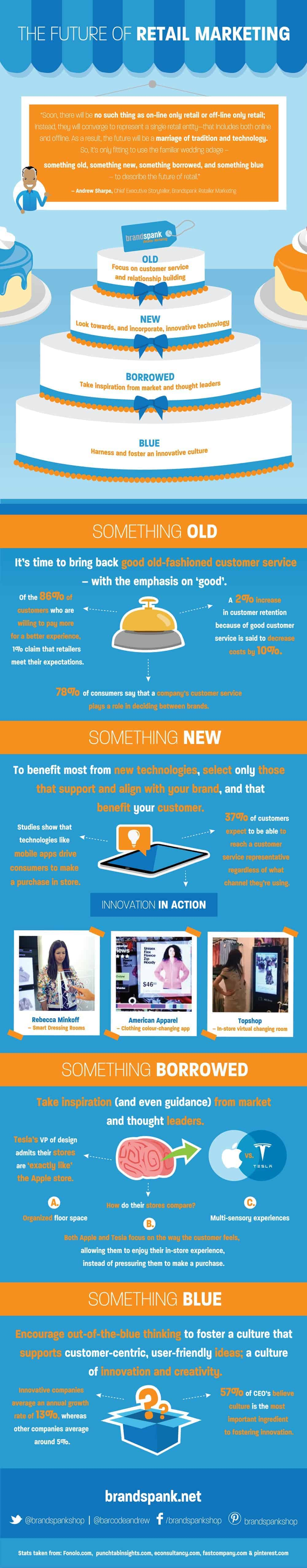 future of retail marketing infographic