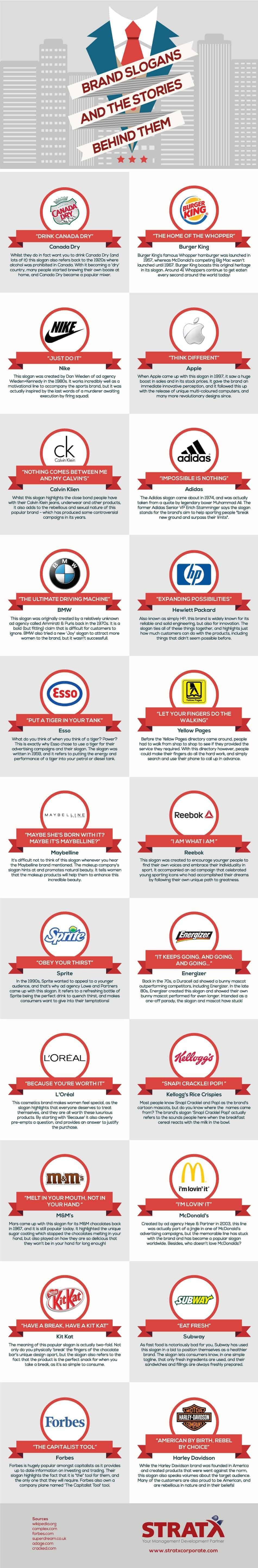 history behind popular brand slogans