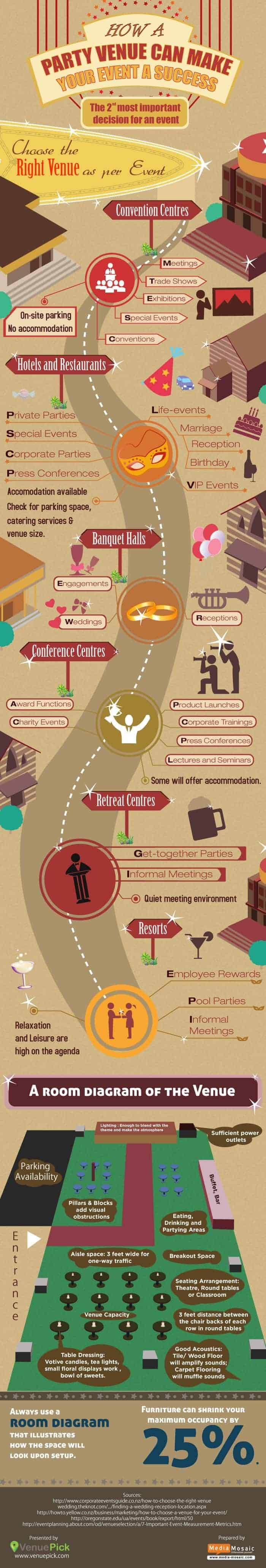 choose right venue for event infographic