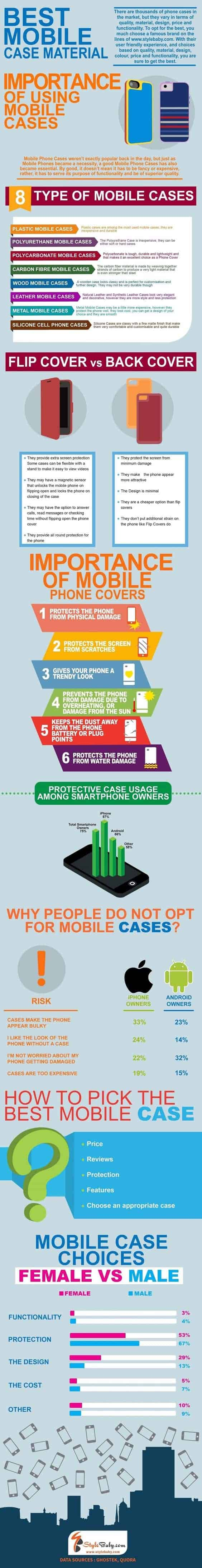 phone case business stats trends