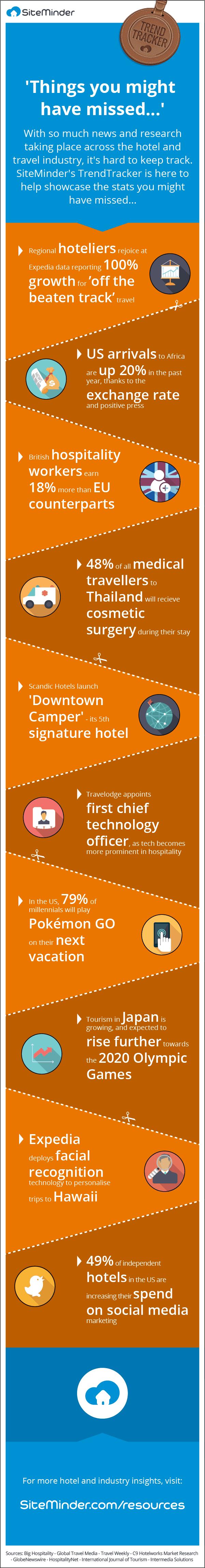 things customer wants in hotel