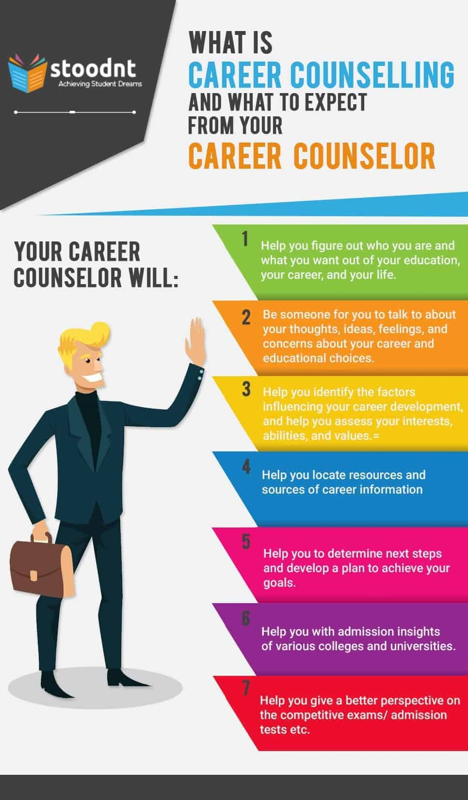 what is career counselling and how to start