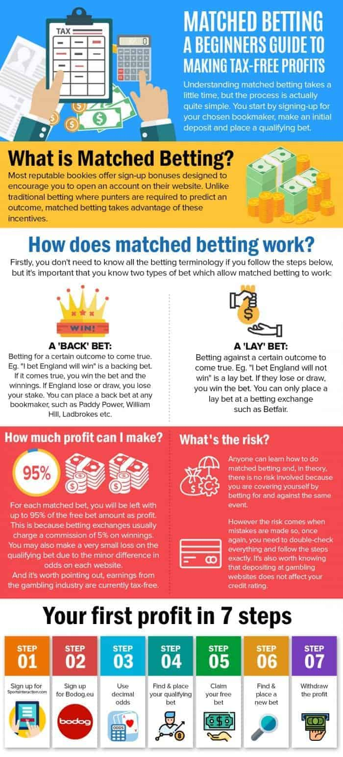about matched betting