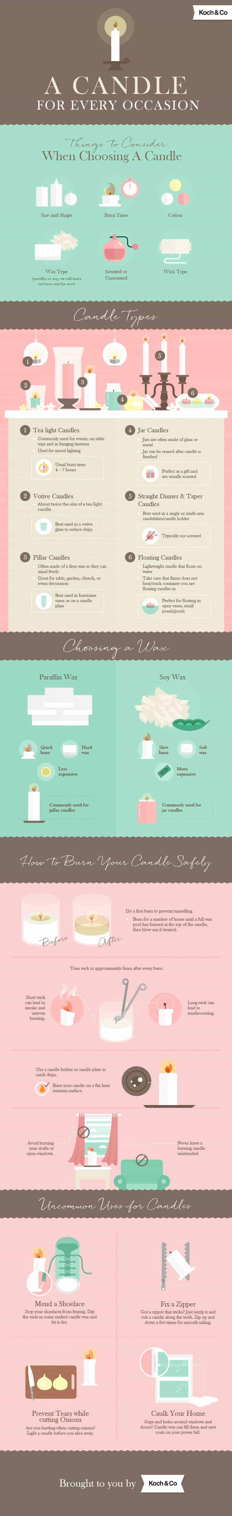 candle business infographic