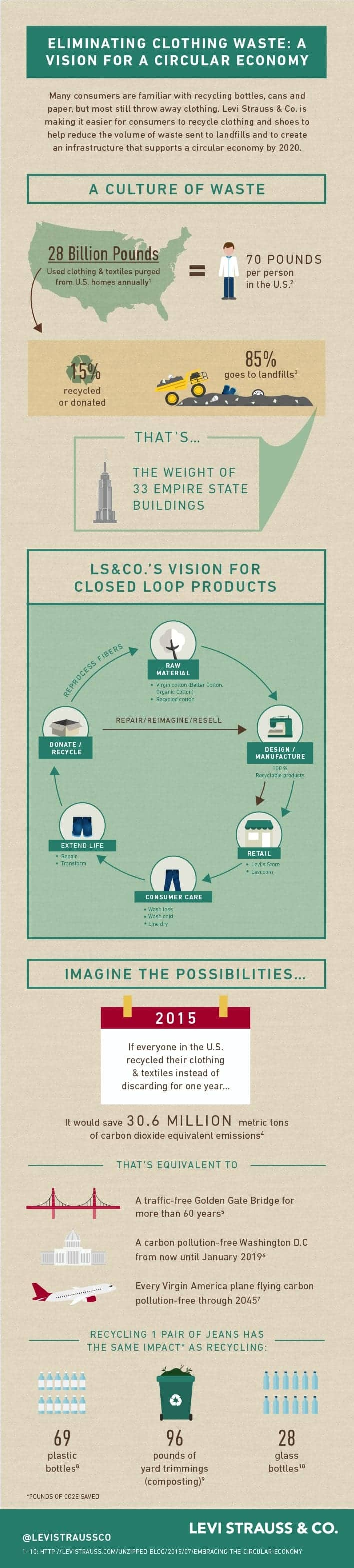 clothing reselling infographic