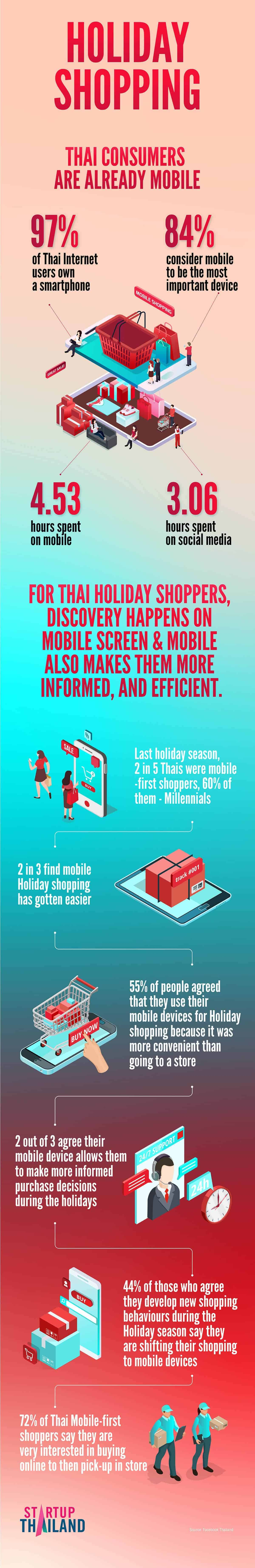 holiday shopping stats and trends
