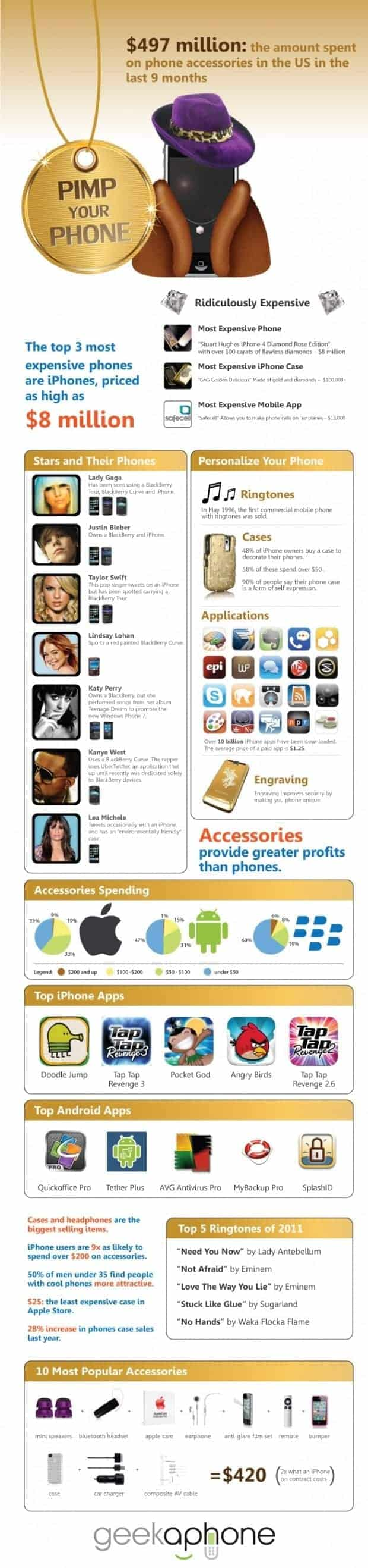 mobile accessories industry stats usa