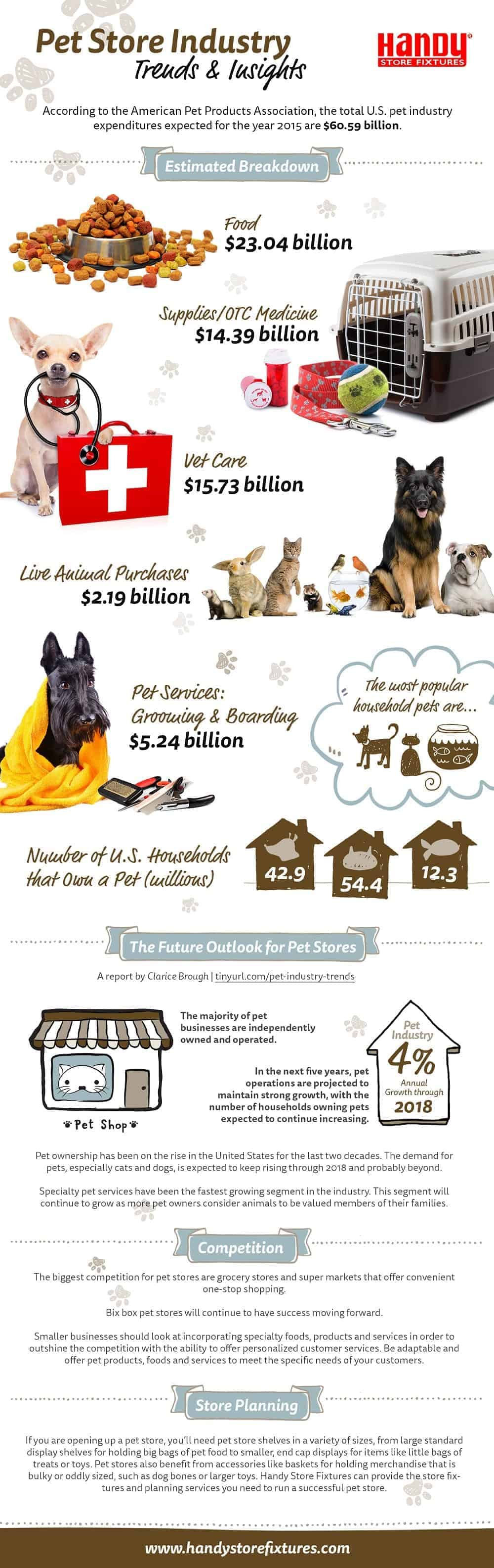 pet industry stats and trends