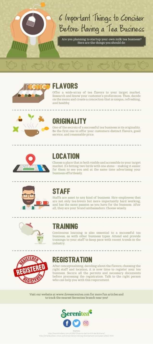 online tea business infographic