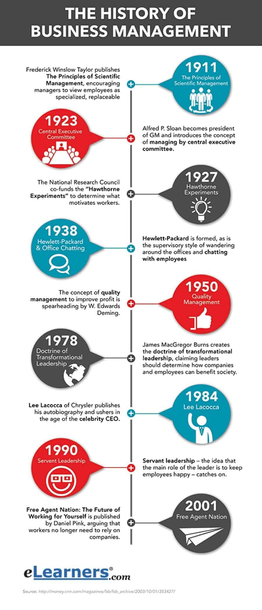 business management history infographic