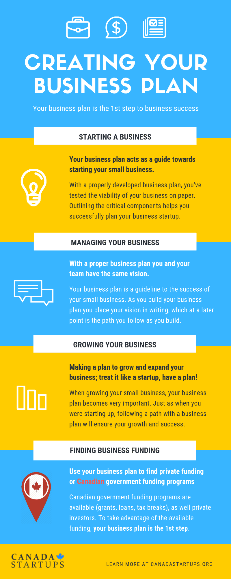 Create business plan for small business