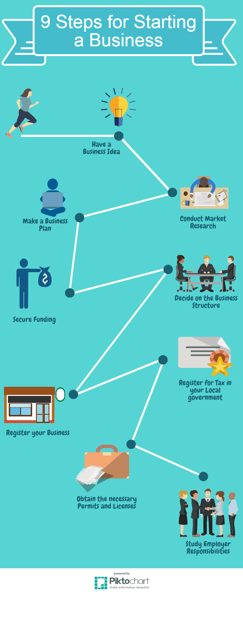 steps starting a business infographic